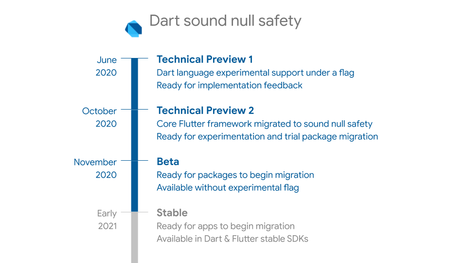 Timeline of Dart sound null safety support, from Technical Preview 1 to Stable in early 2021